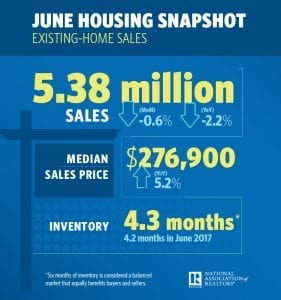 Existing-Home Sales Slip, but Inventory Stirs