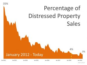 Foreclosures Hit Lowest Rate Since 2008